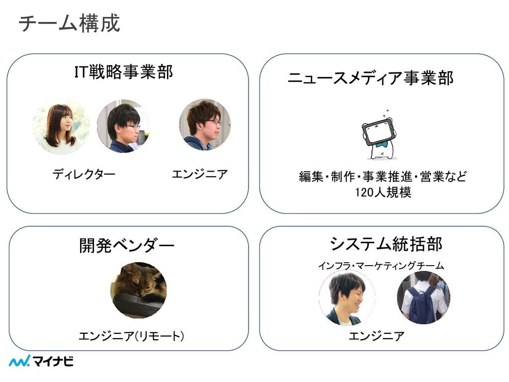 チーム構成 ディレクター エンジニア エンジニア(リモート) ニュースメディア事業部...