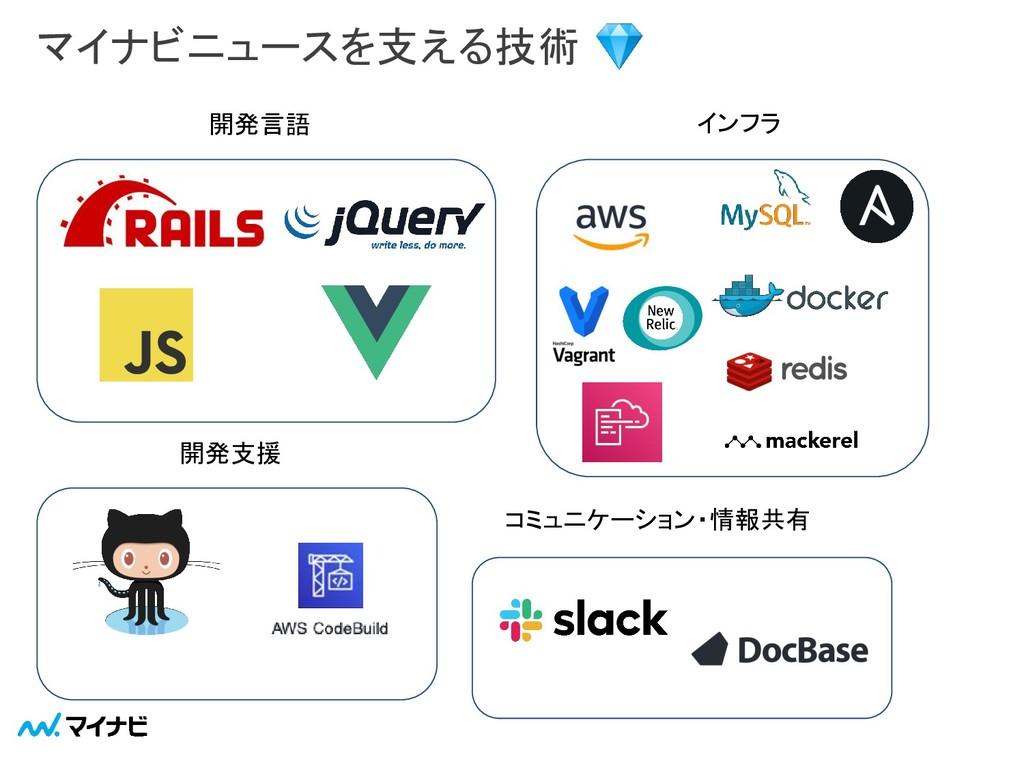 マイナビニュースを支える技術  開発言語 コミュニケーション・情報共有 開発支援 インフラ