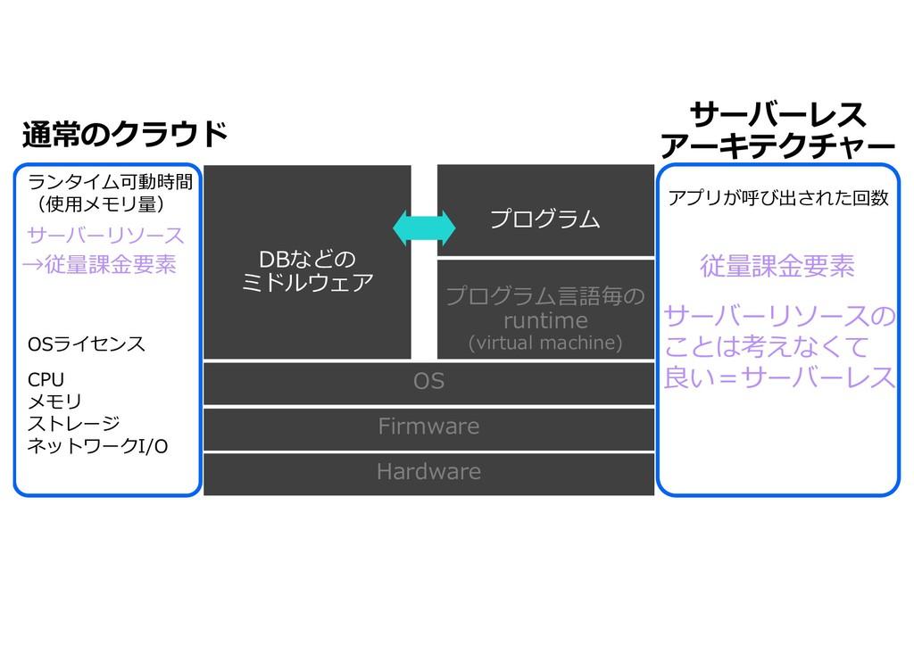 Hardware Firmware OS プログラム⾔語毎の runtime (virtual...