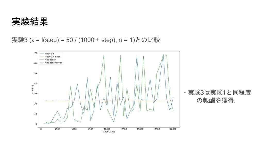 実験結果 実験3 (ε = f(step) = 50 / (1000 + step), n =...