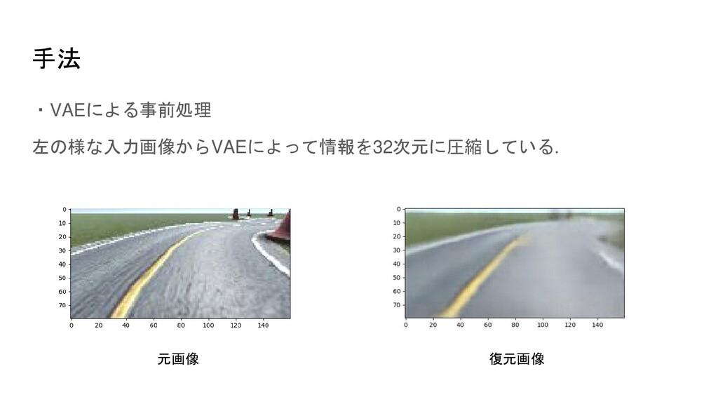 手法 ・VAEによる事前処理 左の様な入力画像からVAEによって情報を32次元に圧縮している....