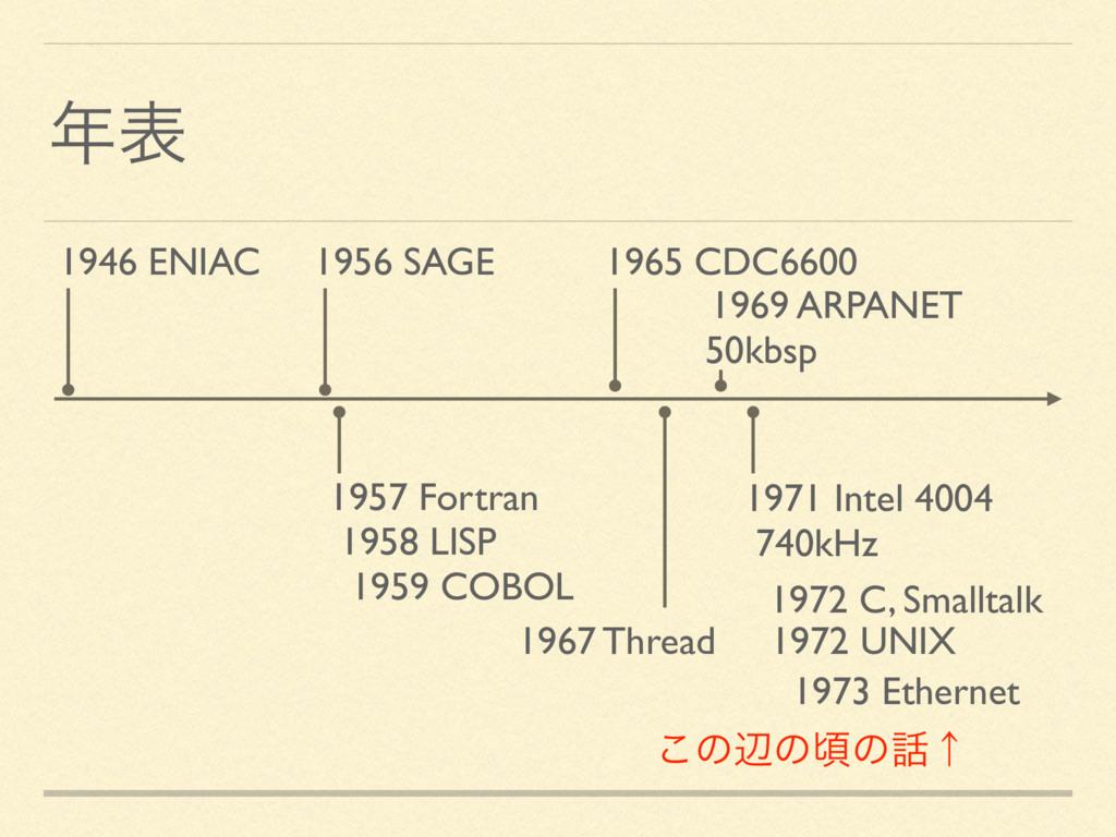 ද 1946 ENIAC 1956 SAGE 1965 CDC6600 1971 Intel...