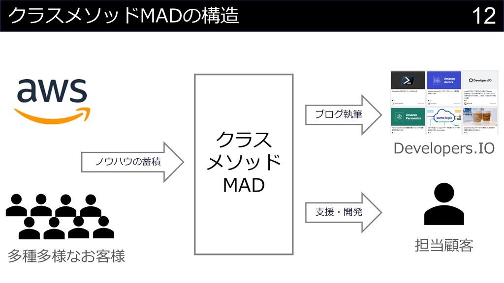 12 クラスメソッドMADの構造 クラス メソッド MAD 多種多様なお客様 ⽀援・開発 ノウ...