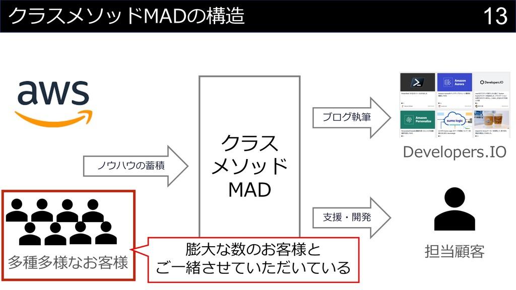13 クラスメソッドMADの構造 クラス メソッド MAD 多種多様なお客様 ⽀援・開発 ノウ...