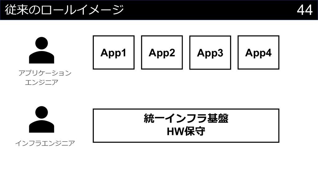 44 従来のロールイメージ App1 統⼀インフラ基盤 HW保守 アプリケーション エンジニア...