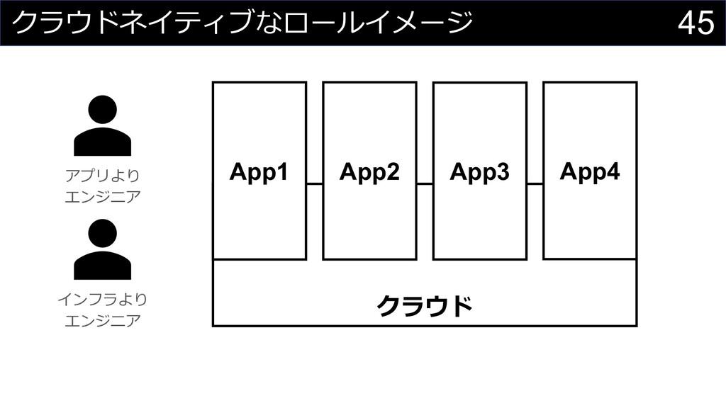 45 クラウドネイティブなロールイメージ クラウド アプリより エンジニア App2 App3...
