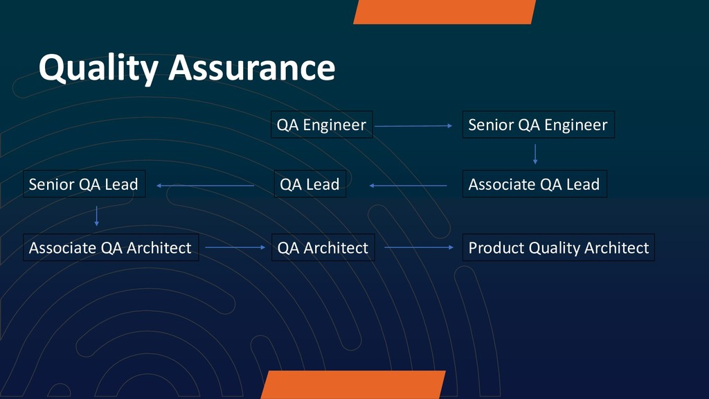 Quality Assurance QA Engineer Senior QA Enginee...