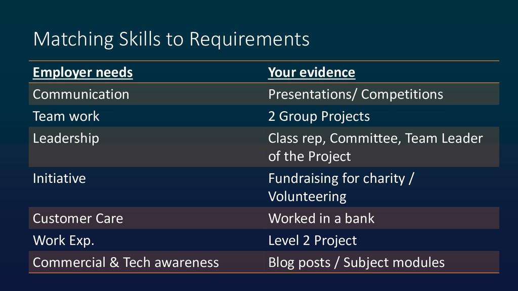 Matching Skills to Requirements Employer needs ...