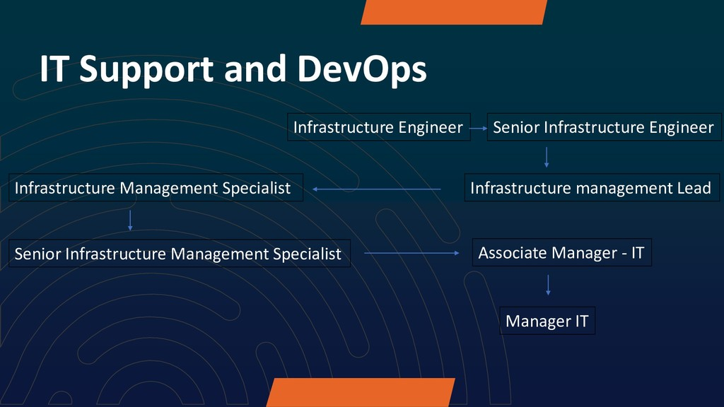 IT Support and DevOps Infrastructure Engineer S...