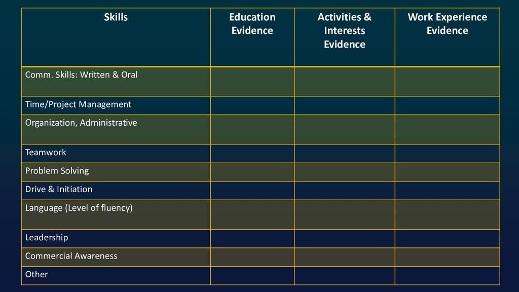 Skills Education Evidence Activities & Interest...