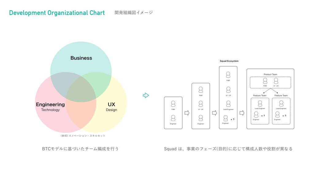 Development Organizational Chart ։ൃ৫ਤΠϝʔδ #5$Ϟ...