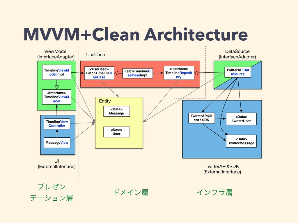 MVVM+Clean Architecture <Interface> TimelineRep...