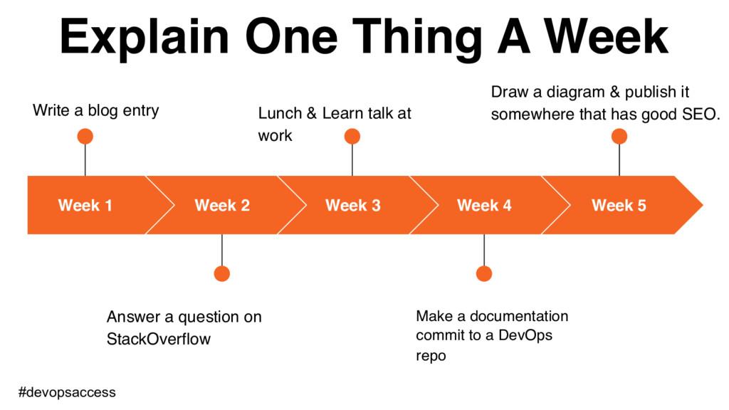 Week 1 Write a blog entry Week 2 Answer a quest...