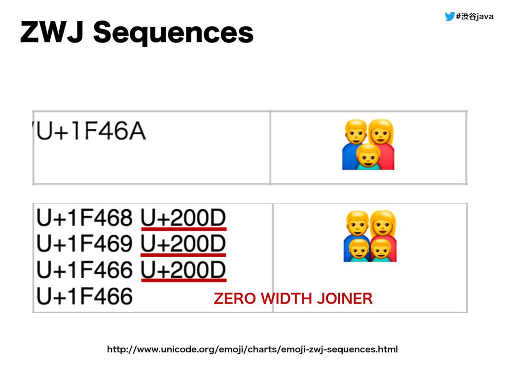 ौ୩KBWB ;8+4FRVFODFT ;&308*%5)+0*/&3 IUUQ...