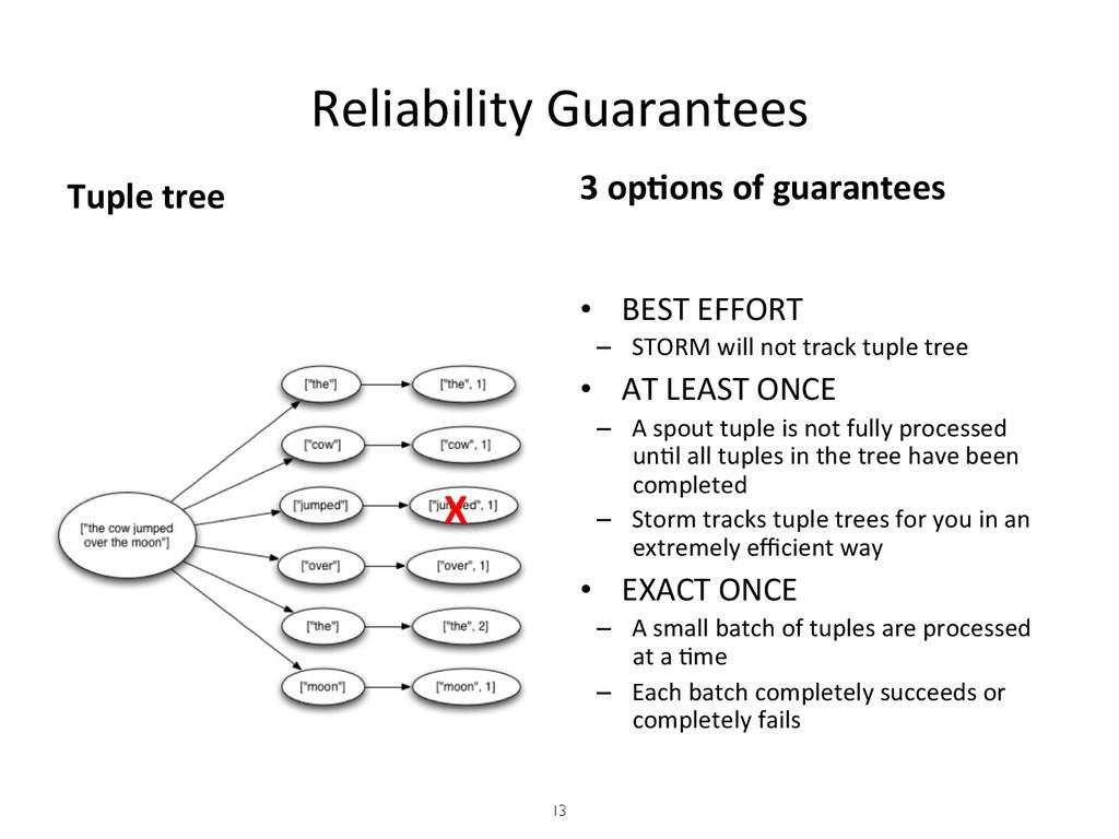 Reliability Guarantees   Tuple tree...