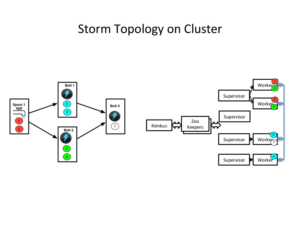 Storm Topology on Cluster  Worker...