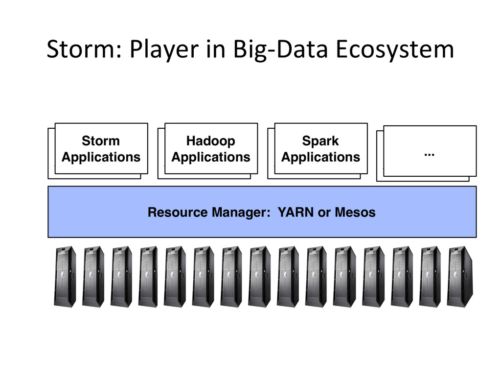 Storm: Player in Big-‐Data Ecosyst...