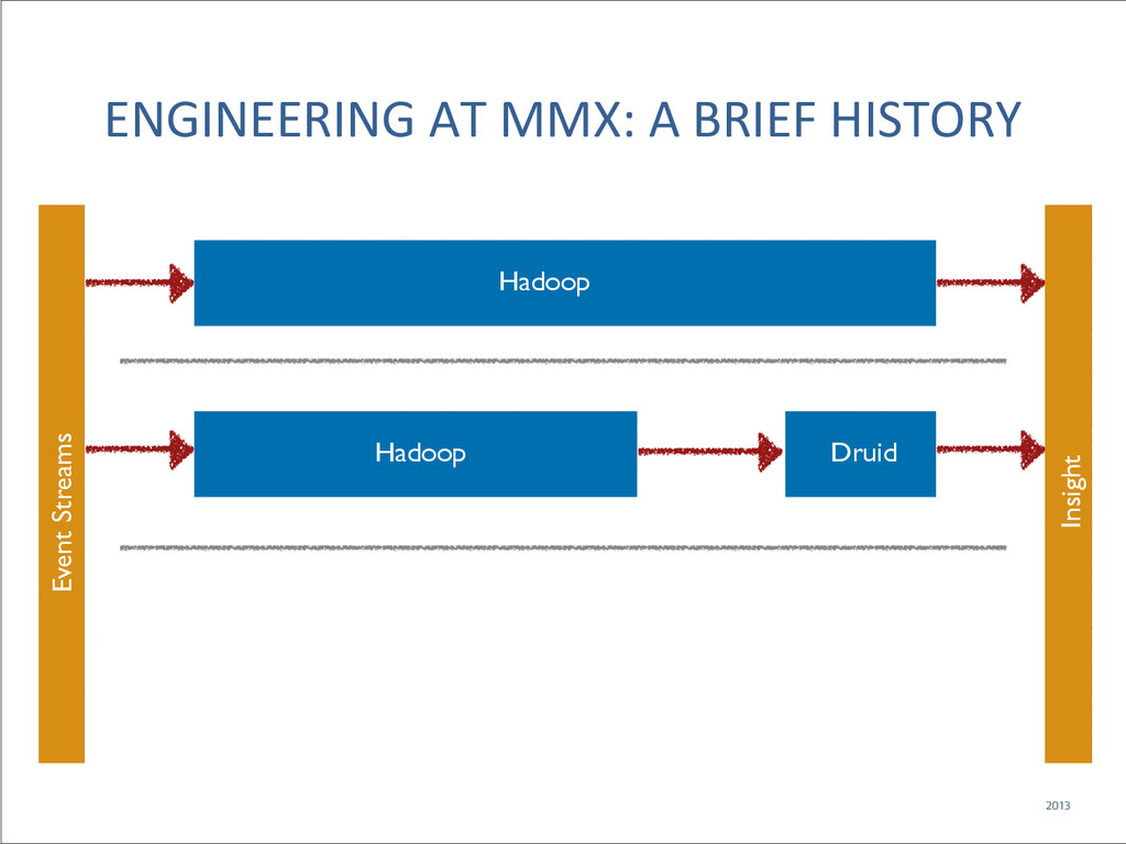 ENGINEERING AT MMX: A BRIEF HIST...