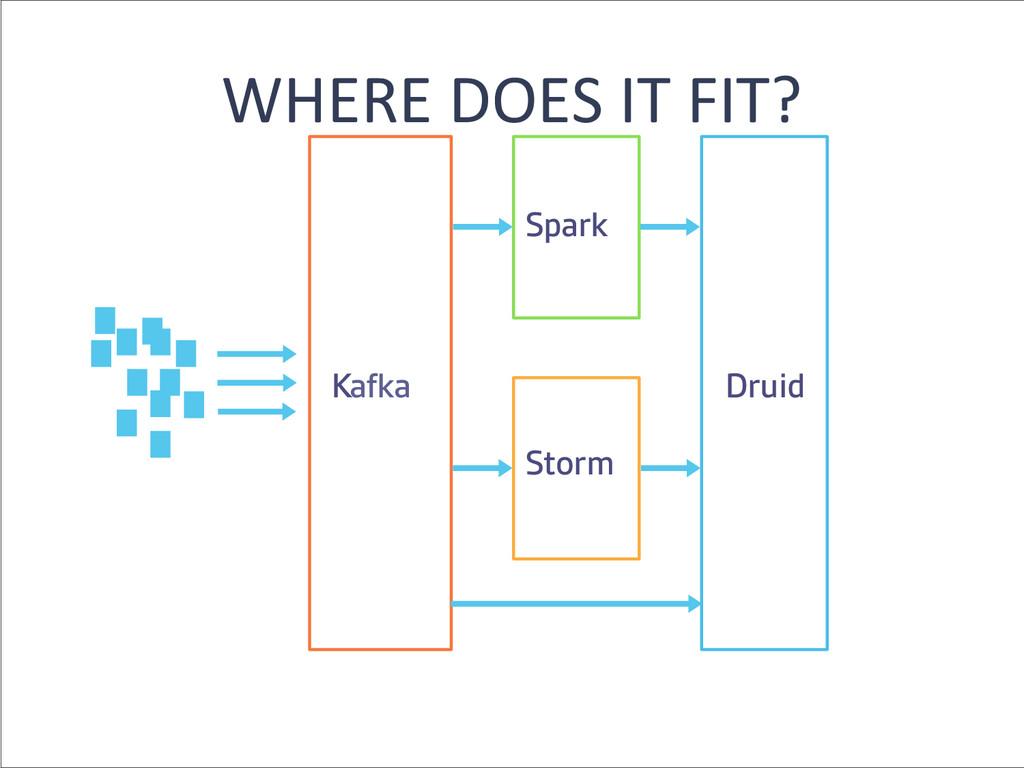 WHERE DOES IT FIT?  Storm Kafka Dru...