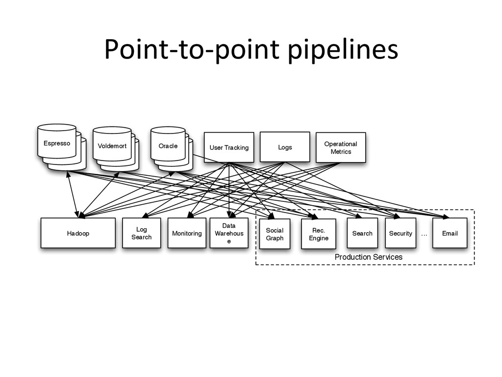 Point-‐to-‐point pipelines  Oracle Orac...
