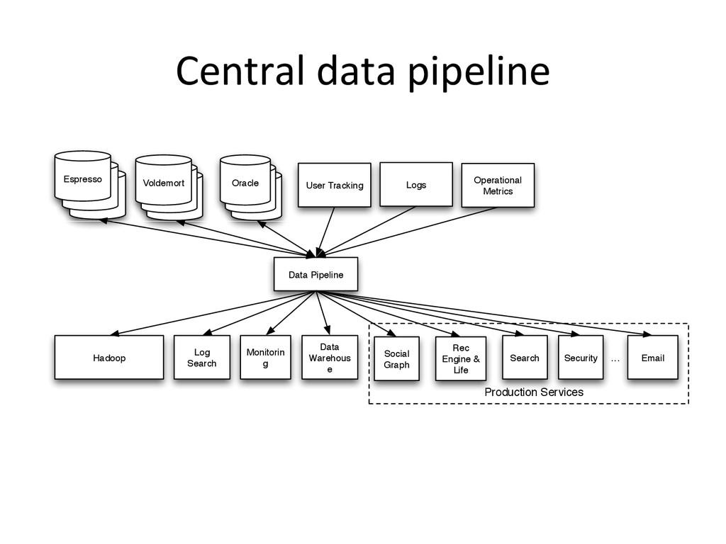Oracle Oracle Oracle User Tracking Hadoop Log S...