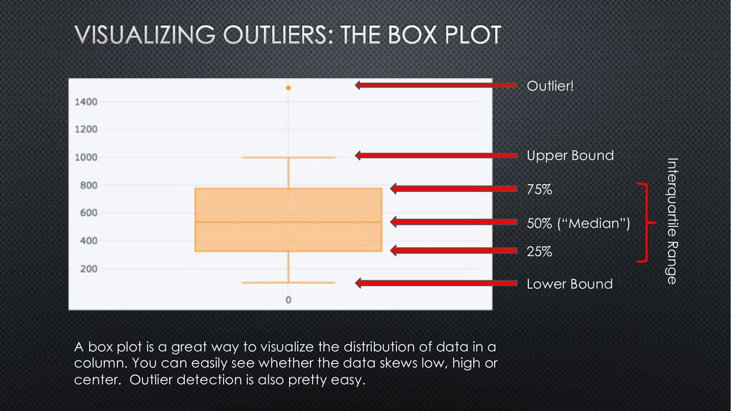 A box plot is a great way to visualize the dist...