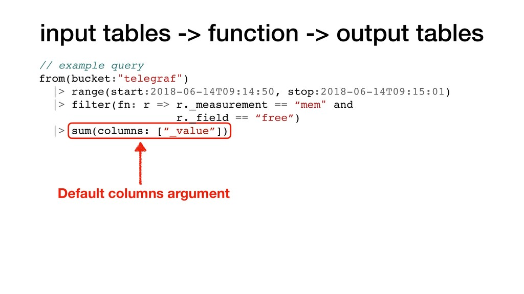 input tables -> function -> output tables Defau...