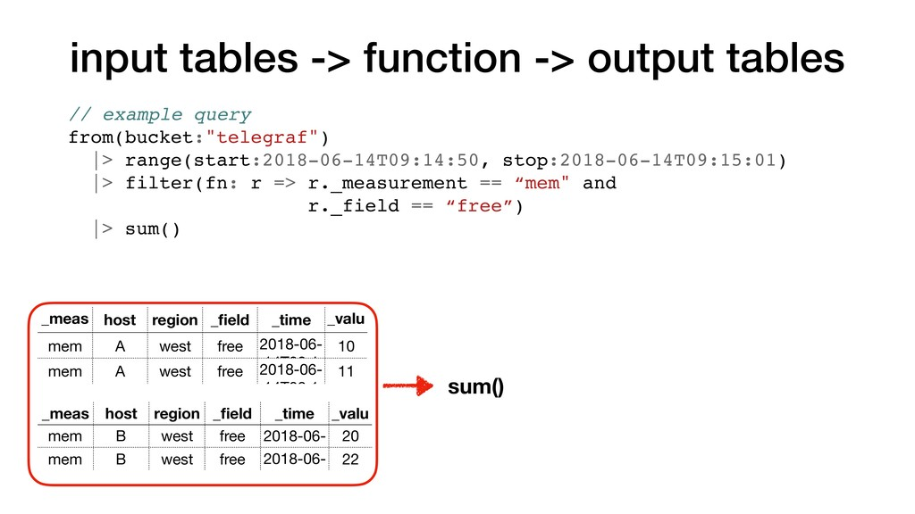 input tables -> function -> output tables _meas...