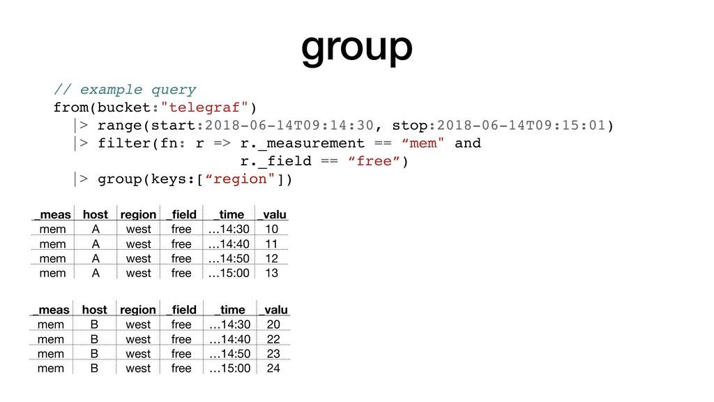 group _meas host region _field _time _valu mem A...