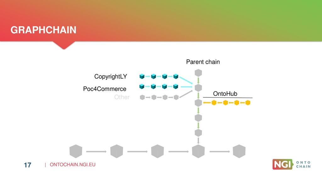 | ONTOCHAIN.NGI.EU 17 GRAPHCHAIN Parent chain P...