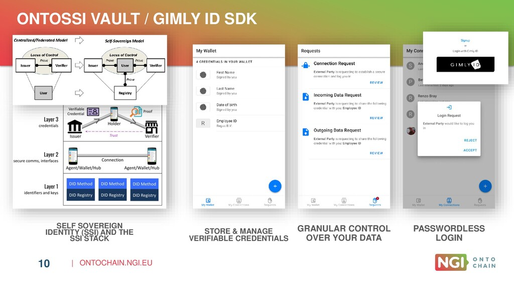 | ONTOCHAIN.NGI.EU 10 ONTOSSI VAULT / GIMLY ID ...