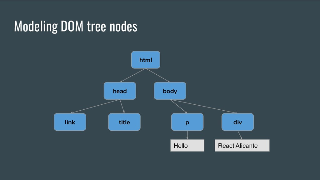 Modeling DOM tree nodes html head body link tit...