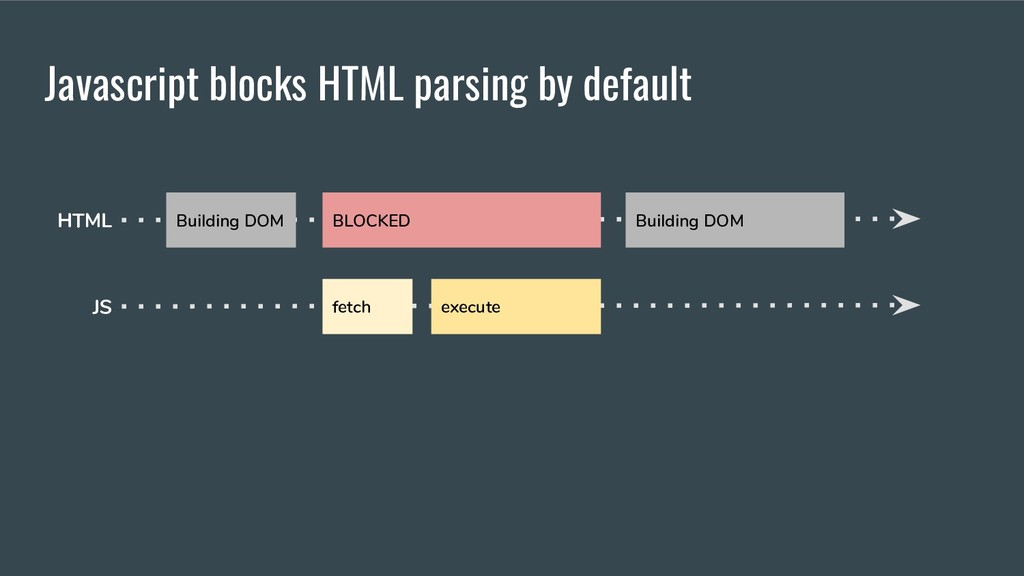 Javascript blocks HTML parsing by default Build...