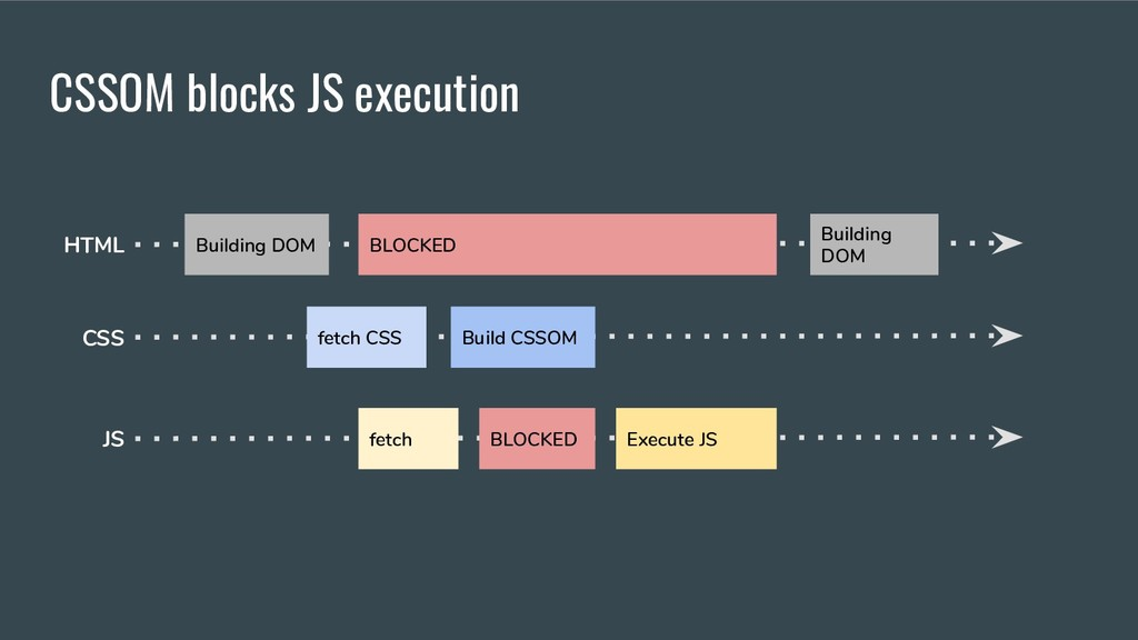 CSSOM blocks JS execution Building DOM Building...
