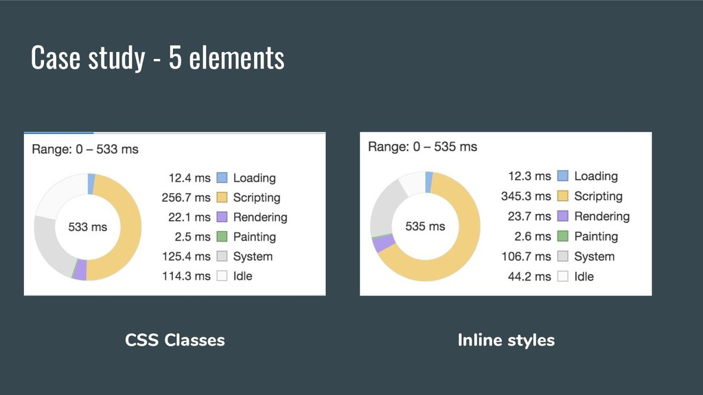 Case study - 5 elements CSS Classes Inline styl...