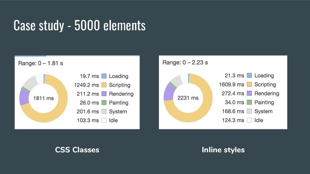 Case study - 5000 elements CSS Classes Inline s...