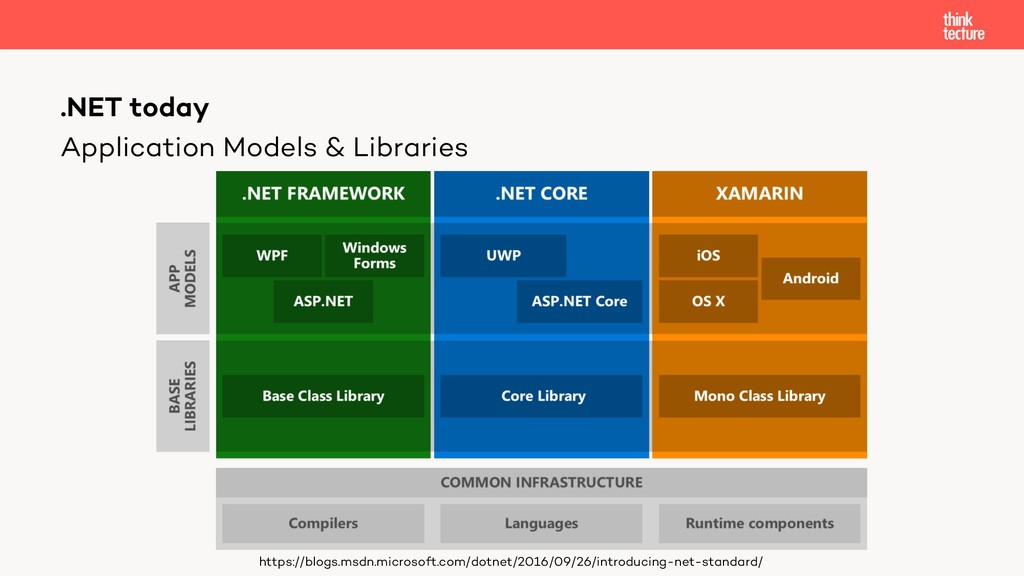 Application Models & Libraries .NET today https...