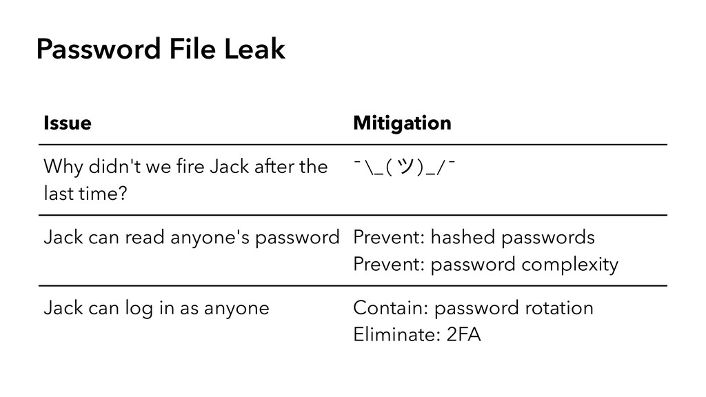 Password File Leak Issue Mitigation Why didn't ...