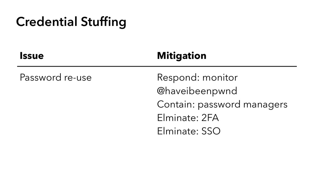 Credential Stuffing Issue Mitigation Password re...