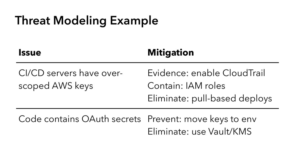 Threat Modeling Example Issue Mitigation CI/CD ...