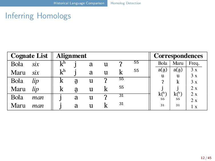 Historical Language Comparison Homolog Detectio...