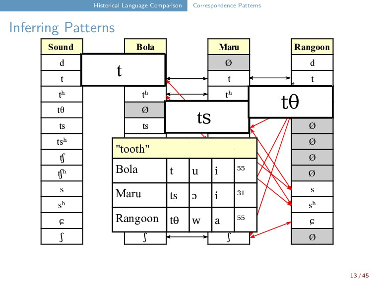 Historical Language Comparison Correspondence P...