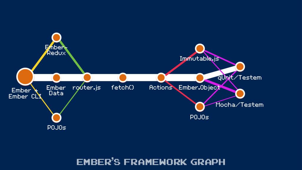 Ember- Redux POJOs Ember + Ember CLI Ember's fr...