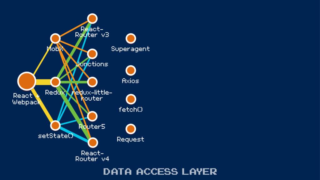 MobX React- Router v3 Redux setState() redux-li...