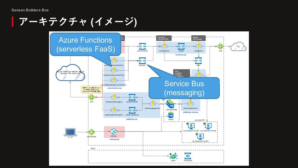 Sansan Builders Box アーキテクチャ (イメージ) Azure Functi...