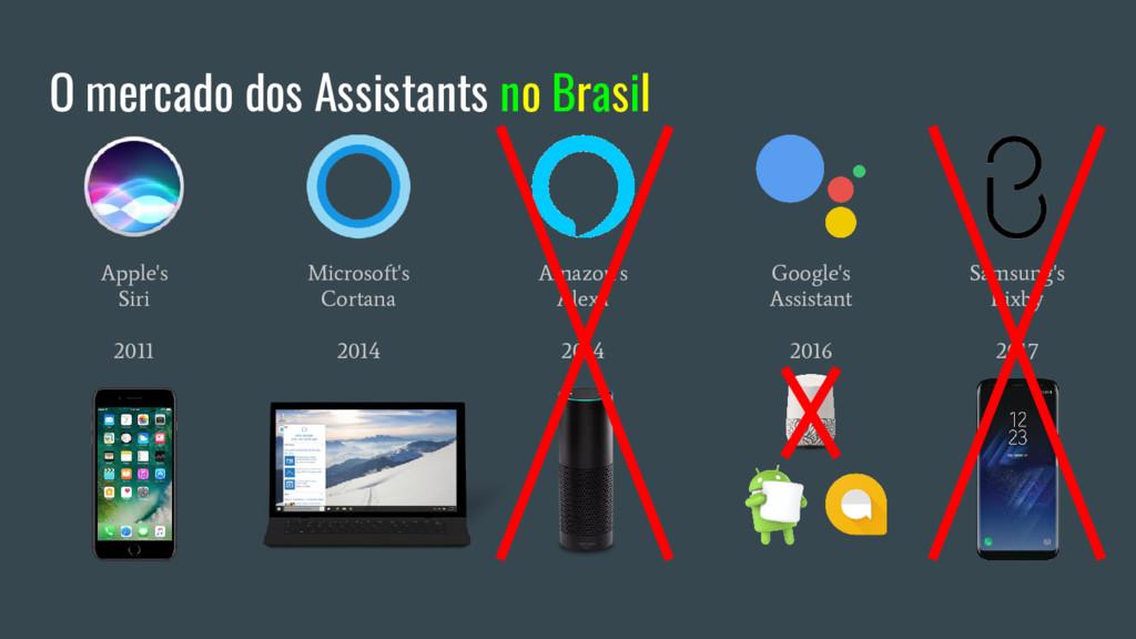 O mercado dos Assistants no Brasil Apple's Siri...