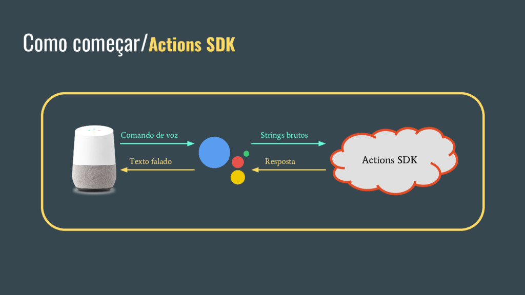 Como começar/Actions SDK Actions SDK Comando de...