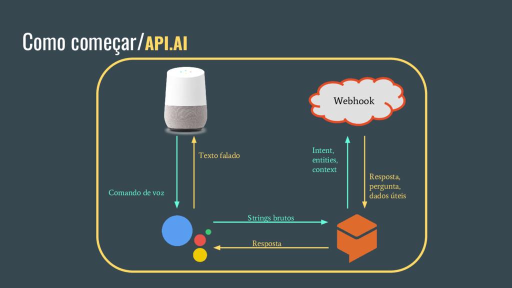 Como começar/API.AI Webhook Comando de voz Stri...