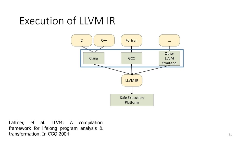Execution of LLVM IR 11 Safe Execution Platform...