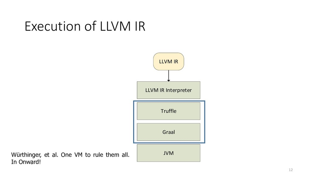 Execution of LLVM IR 12 LLVM IR Interpreter Tru...